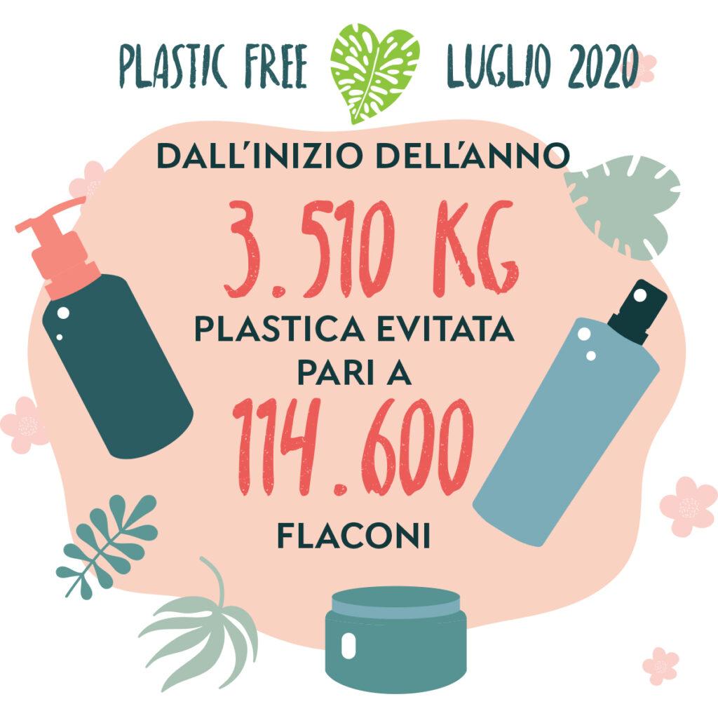Plastica risparmiata da gennaio a luglio 2020